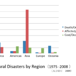 Day_79 : Disaster trends in developed and developing countries