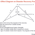 Day_92 : Disaster Recovery Theory (2)