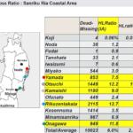 Day_98 : The Major Tsunami disasters in Sanriku Ria Coast in Japan