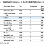 Day_77 : Historical trends of the damages caused by natural disasters